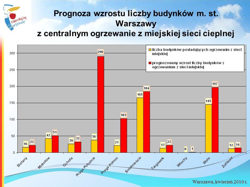 Warszawa, kwiecień 2010 r. Prognoza wzrostu liczby budynków m. st. Warszawy z centralnym ogrzewanie z miejskiej sieci cieplnej