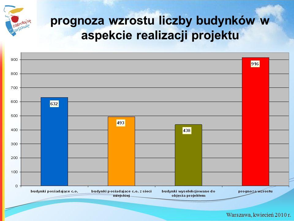 Warszawa, kwiecień 2010 r. prognoza wzrostu liczby budynków w aspekcie realizacji projektu