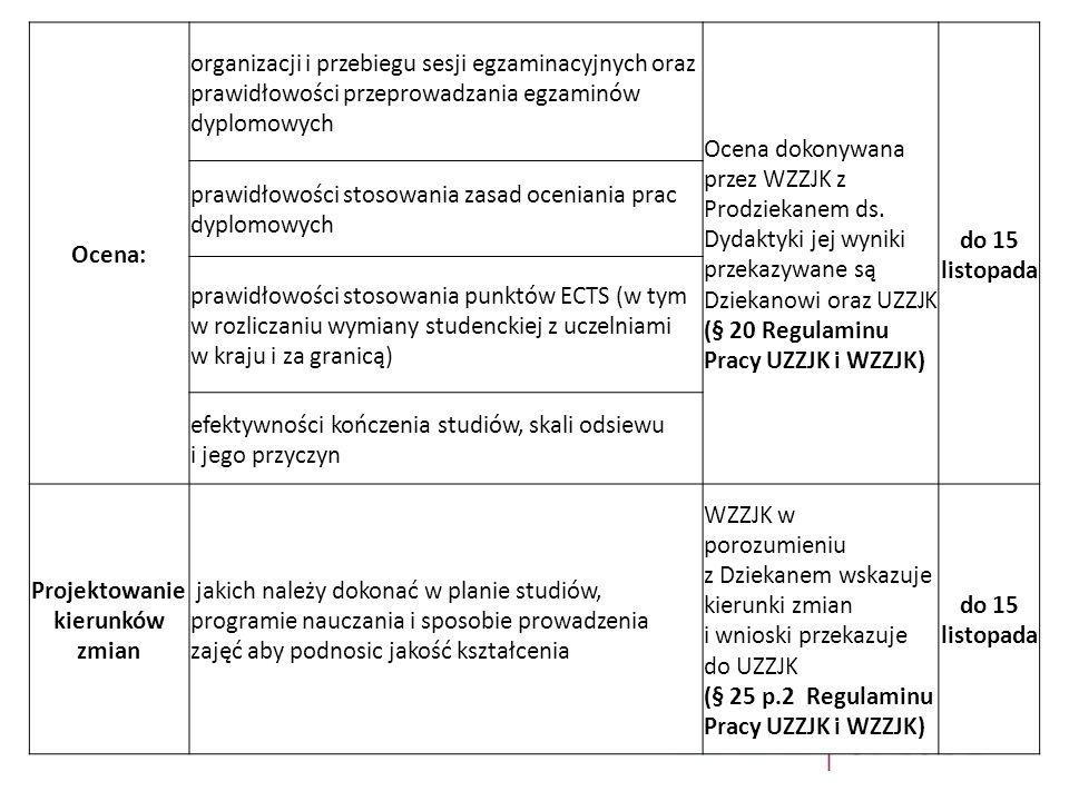 Zmiany w zasadach i procedurach doskonalenia jakości procesu dydaktycznego WZZJK: gromadzi propozycje zmian dotyczące programów nauczania, zgłaszane przez pracowników, studentów i inne osoby (§ 26 Regulaminu Pracy UZZJK i WZZJK) do 15 listopada analizuje protokoły pokontrolne agencji akredytacyjnych analizuje gromadzone raporty i zestawienia, dotyczące jakości kształcenia w UM w Łodzi dokonuje corocznego przeglądu zasad i procedur doskonalenia jakości procesu dydaktycznego zgłasza Dziekanowi i UZZJK propozycje zmian w zasadach zapewnienia jakości kształcenia do dnia 15 października Sprawozdanie: WZZJK sporządza, zgodnie z wytycznymi UZZJK, sprawozdanie z oceny własnej, stanowiące wynik ewaluacji jakości kształcenia na Wydziale i przedstawia je Dziekanowi oraz UZZJK (§ 11 p.