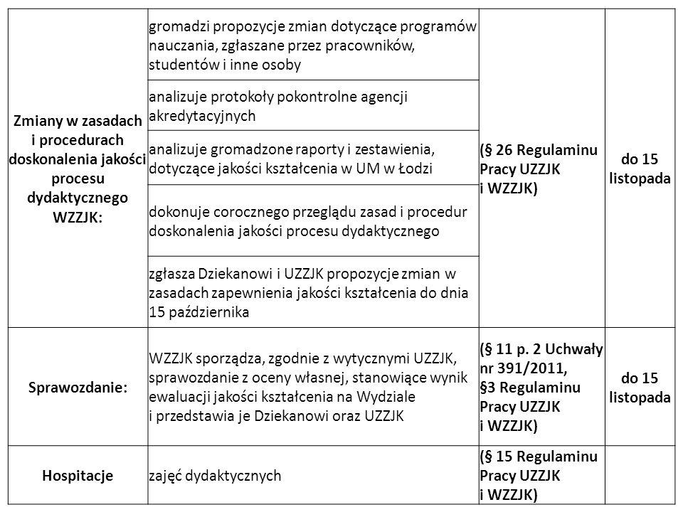 RAZ NA DWA LATA Przegląd:tematyki i jakości prac dyplomowych WZZJK przygotowuje zestawienie i przedstawia je Dziekanowi i UZZJK (§ 19 Regulaminu Pracy UZZJK i WZZJK) NIE RZADZIEJ NIŻ RAZ NA 5 LAT Monitorowanie efektów kształcenia: anonimowa ankieta dla absolwentów UM w Łodzi w zakresie efektów kształcenia (monitorowanie prowadzone jest przez Akademickie Biuro Karier) (§ 8 Regulaminu Pracy UZZJK i WZZJK)