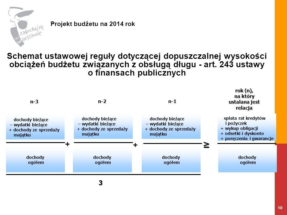 10 Projekt budżetu na 2014 rok Schemat ustawowej reguły dotyczącej dopuszczalnej wysokości obciążeń budżetu związanych z obsługą długu - art.