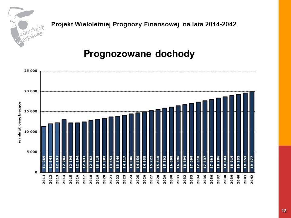 12 Prognozowane dochody Projekt Wieloletniej Prognozy Finansowej na lata 2014-2042
