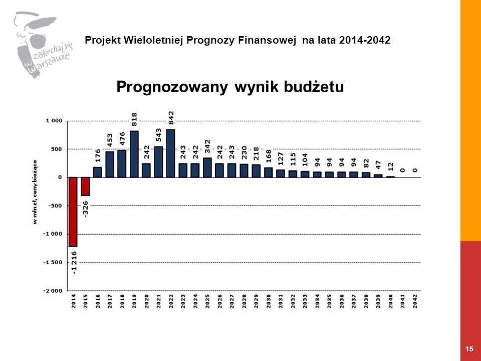 15 Prognozowany wynik budżetu Projekt Wieloletniej Prognozy Finansowej na lata 2014-2042