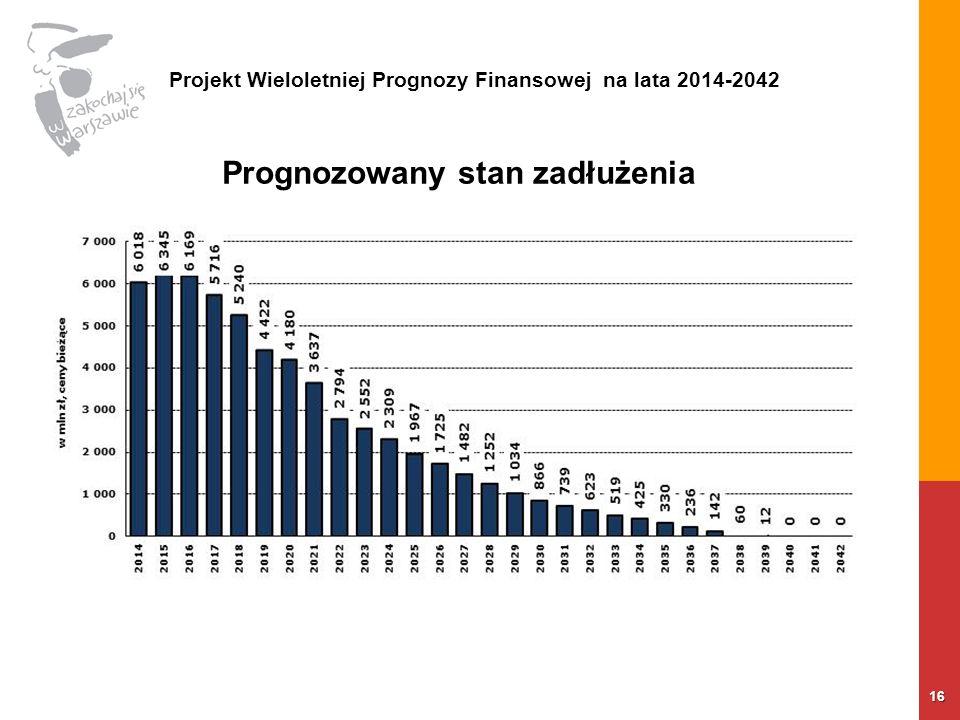 16 Prognozowany stan zadłużenia Projekt Wieloletniej Prognozy Finansowej na lata 2014-2042