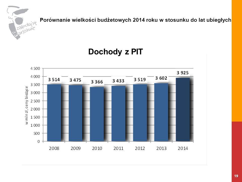 19 Dochody z PIT Porównanie wielkości budżetowych 2014 roku w stosunku do lat ubiegłych
