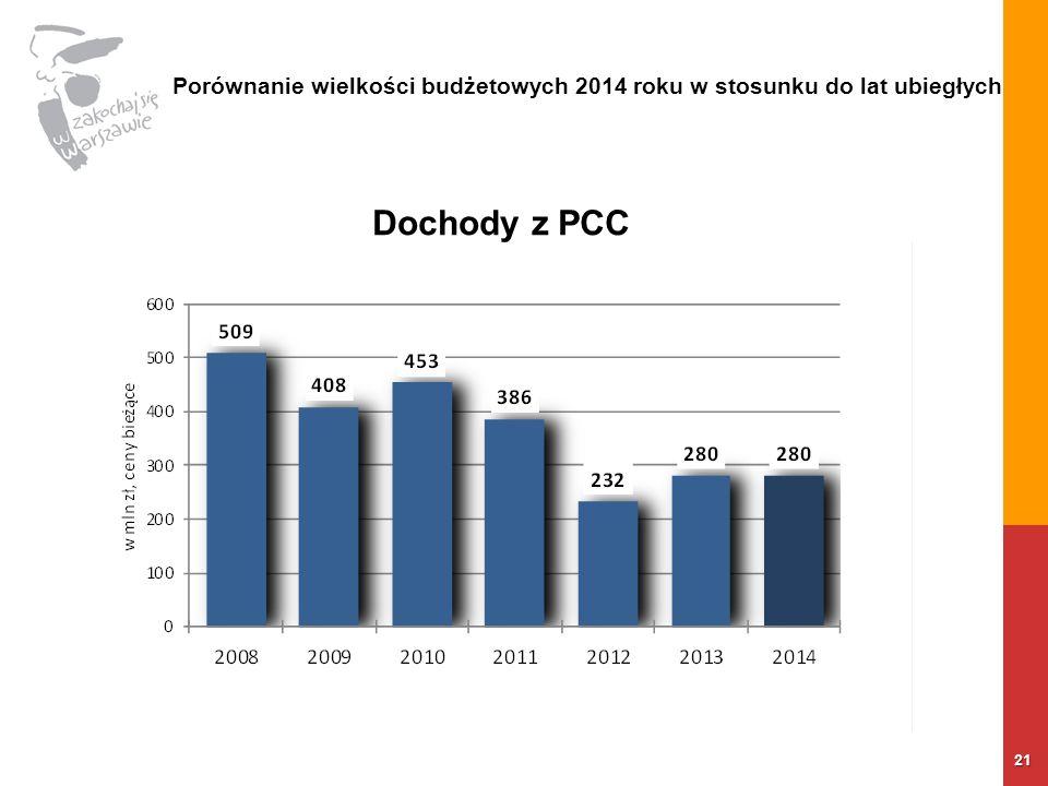 21 Porównanie wielkości budżetowych 2014 roku w stosunku do lat ubiegłych Dochody z PCC