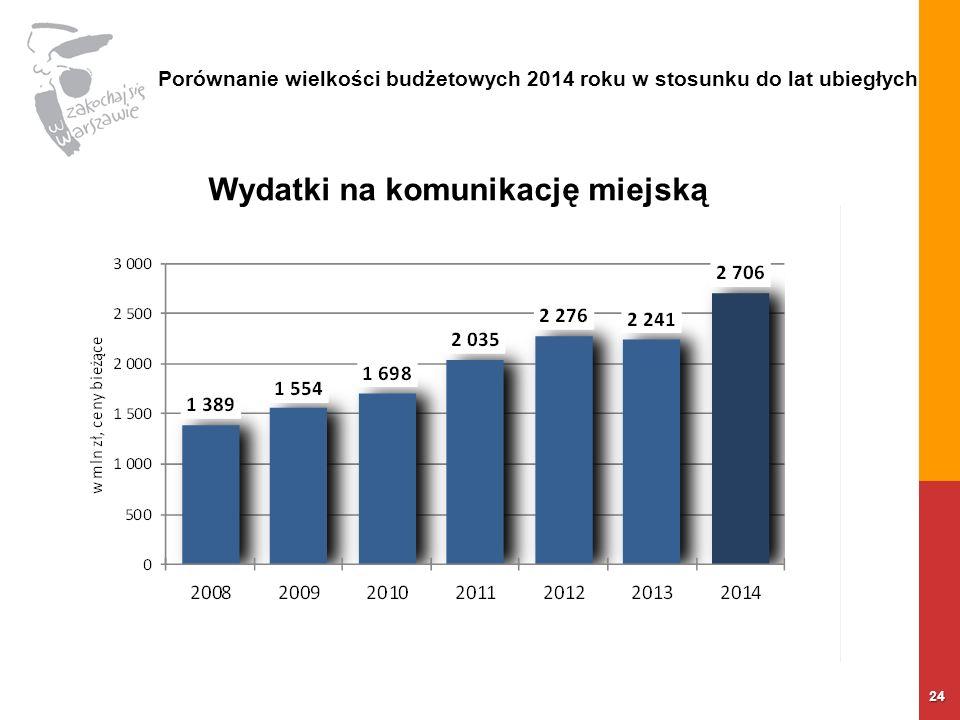 24 Wydatki na komunikację miejską Porównanie wielkości budżetowych 2014 roku w stosunku do lat ubiegłych