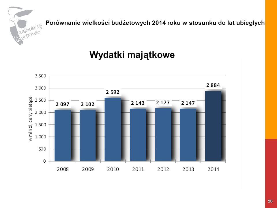 26 Porównanie wielkości budżetowych 2014 roku w stosunku do lat ubiegłych Wydatki majątkowe