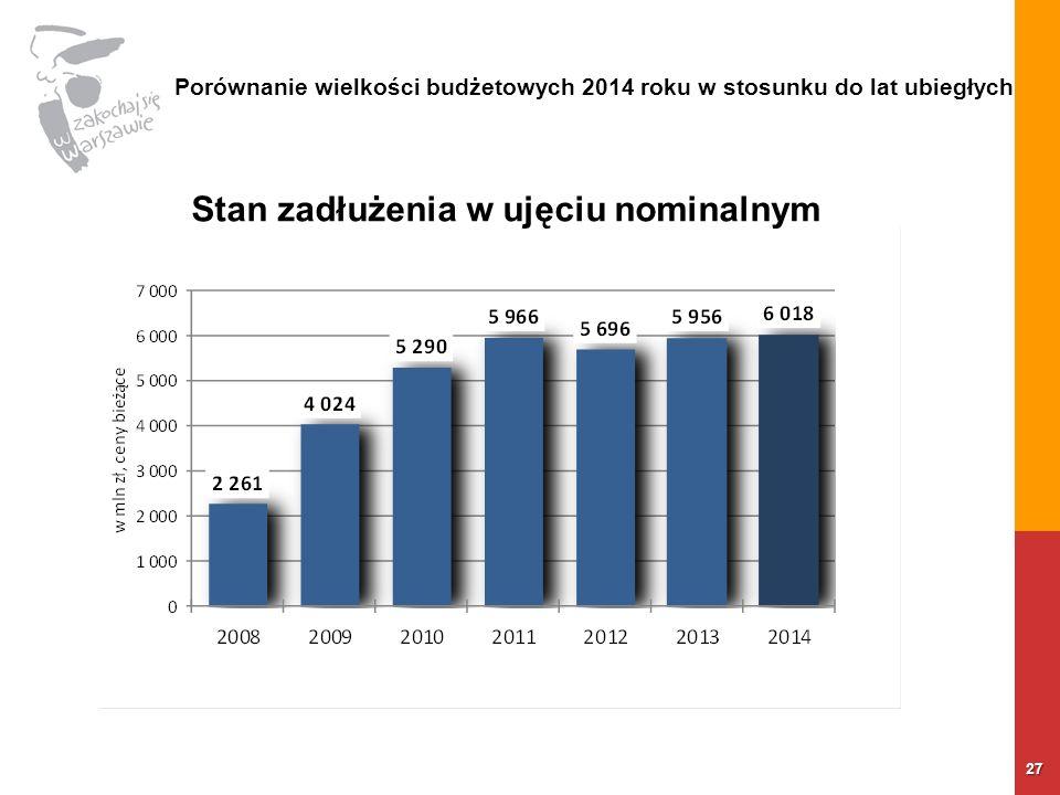 27 Porównanie wielkości budżetowych 2014 roku w stosunku do lat ubiegłych Stan zadłużenia w ujęciu nominalnym