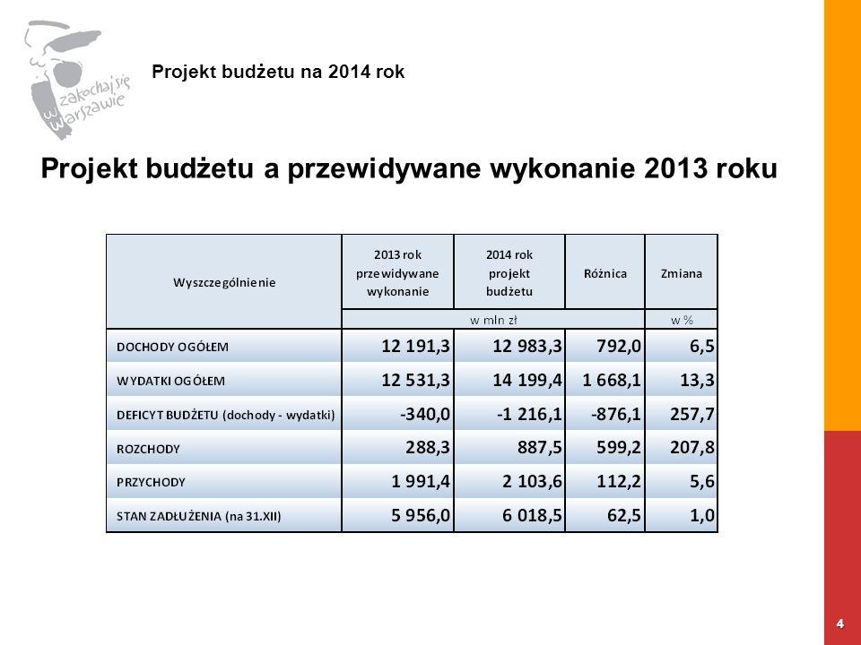 4 Projekt budżetu a przewidywane wykonanie 2013 roku Projekt budżetu na 2014 rok