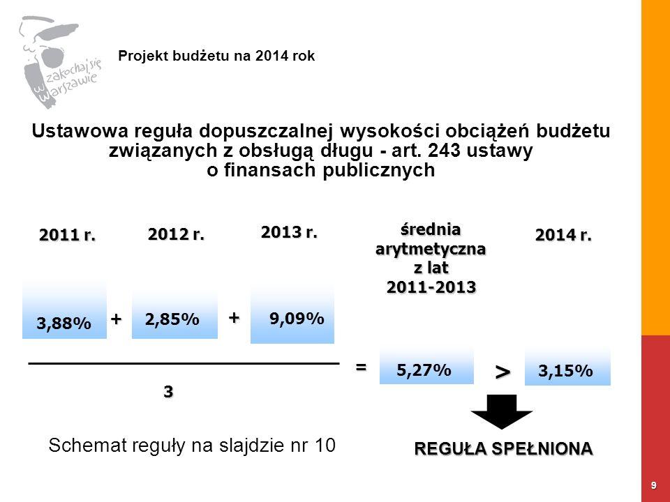 9 Projekt budżetu na 2014 rok Ustawowa reguła dopuszczalnej wysokości obciążeń budżetu związanych z obsługą długu - art.