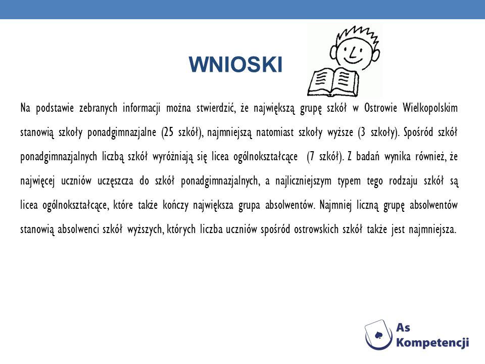 WNIOSKI Na podstawie zebranych informacji można stwierdzić, że największą grupę szkół w Ostrowie Wielkopolskim stanowią szkoły ponadgimnazjalne (25 szkół), najmniejszą natomiast szkoły wyższe (3 szkoły).