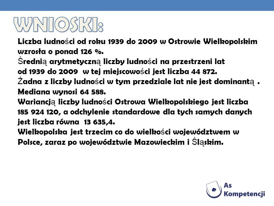 Liczba ludno ś ci od roku 1939 do 2009 w Ostrowie Wielkopolskim wzrosła o ponad 126 %.