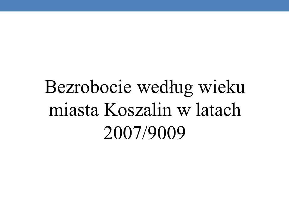 Bezrobocie według wieku miasta Koszalin w latach 2007/9009