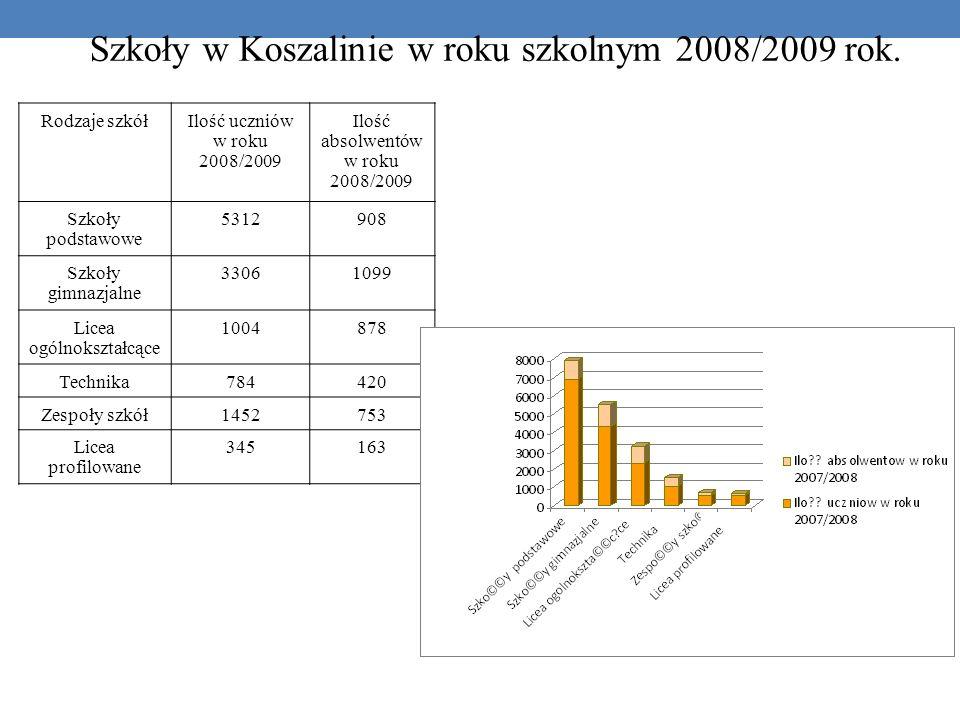 Szkoły w Koszalinie w roku szkolnym 2008/2009 rok.