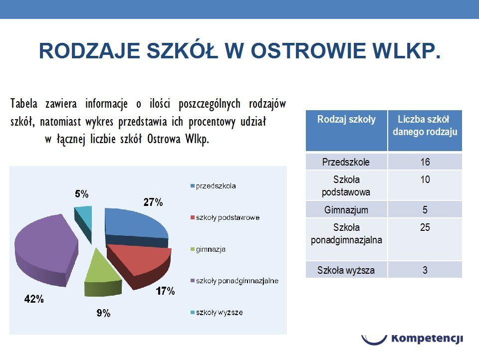 LICZBA I RODZAJ SZKÓŁ W OSTROWIE WLKP., LICZBA UCZNIÓW I ABSOLWENTÓW.