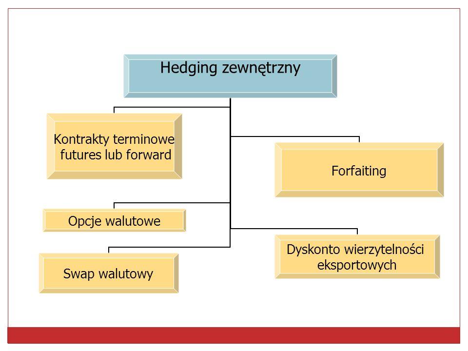 Zabezpieczanie przed ryzykiem walutowym Hedging wewnętrzny (naturalny) Łączenie transakcji Klauzule waloryzacyjne Kompensowanie transakcji Rozliczanie płatności zagranicznej w walucie krajowej Przyśpieszanie lub opóźnianie płatności