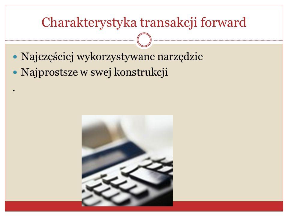Transakcje typu forward Polegaj.