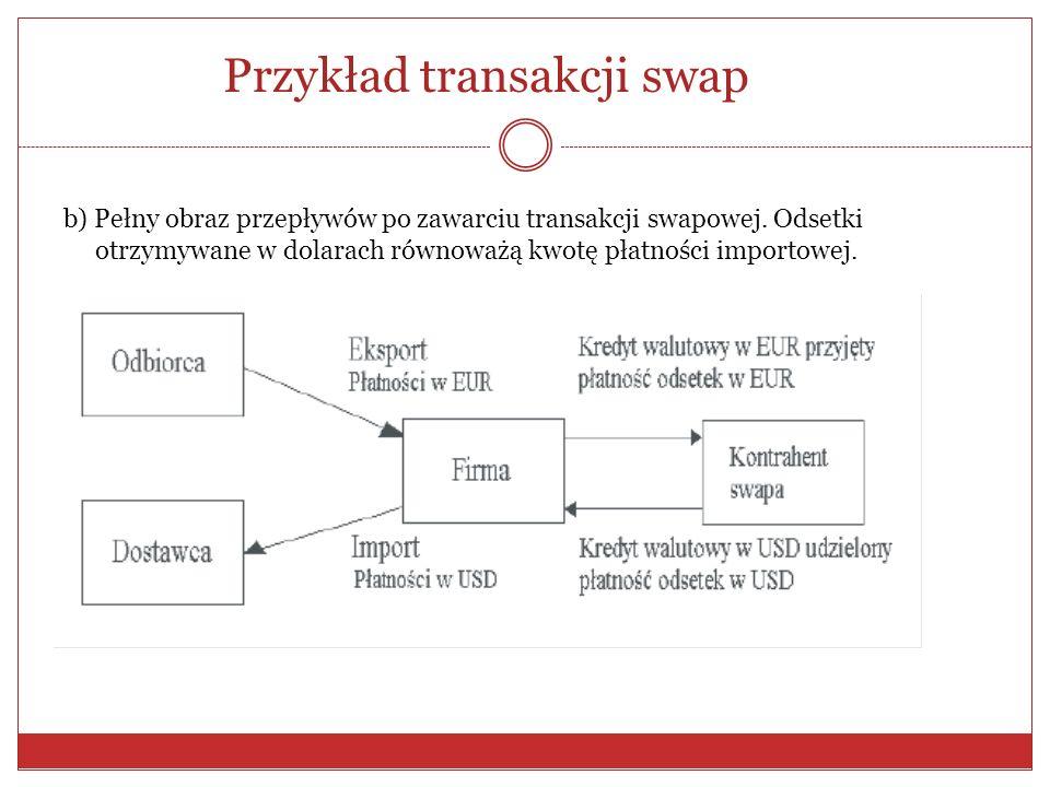 Przykład transakcji swap a) Sytuacja wyjściowa: Firma płaci dostawcy za import w dolarach oraz otrzymuje płatności od odbiorców w euro.