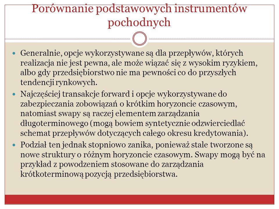 Porównanie podstawowych instrumentów pochodnych Wykorzystania każdego z rodzajów instrumentów pochodnych można przyporządkować konkretnej sytuacji.