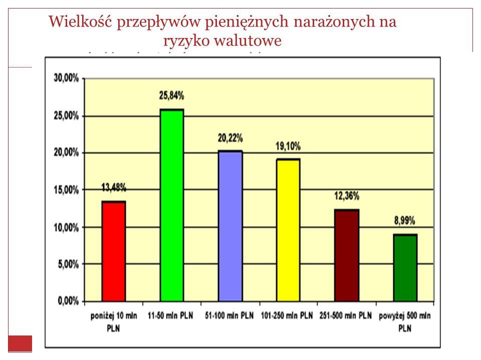 Postrzeganie ryzyka walutowego przez przedsiębiorstwa w Polsce Upłynnienie kursu złotego równoczesne z liberalizacją przepływów kapitałowych doprowadziło w Polsce do istotnego wzrostu ryzyka kursowego, w efekcie czego przedsiębiorstwa zaczęły coraz częściej wykorzystywać metody zabezpieczające przed tym ryzykiem, w tym instrumenty pochodne.