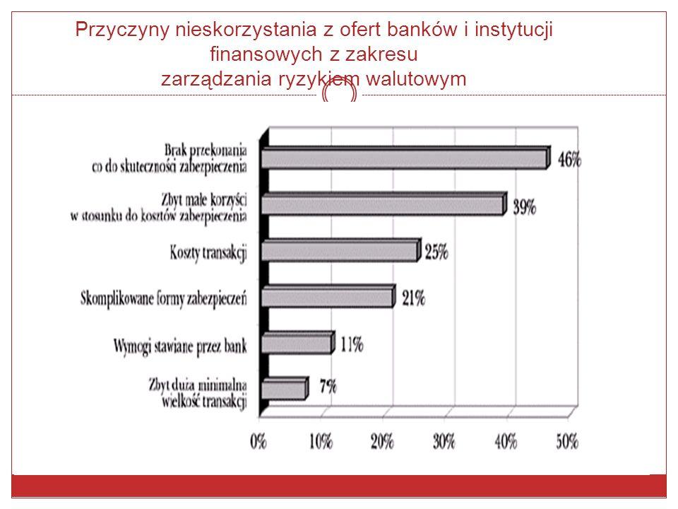 Sposoby ograniczania przez przedsiębiorstwa ryzyka walutowego