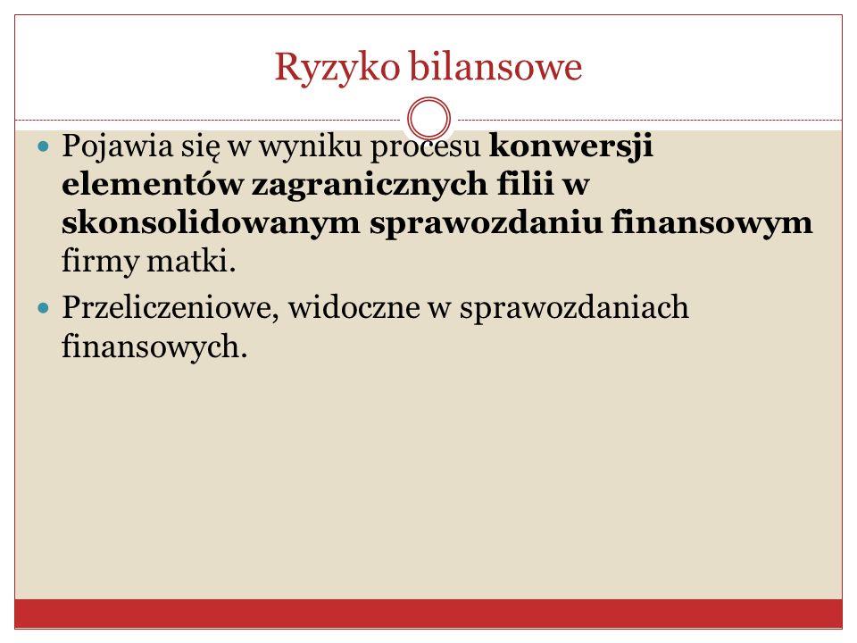 Ryzyko konwersji Występuje wtedy, gdy władze jednego kraju ograniczają administracyjne możliwość zamiany jednej waluty na inną.
