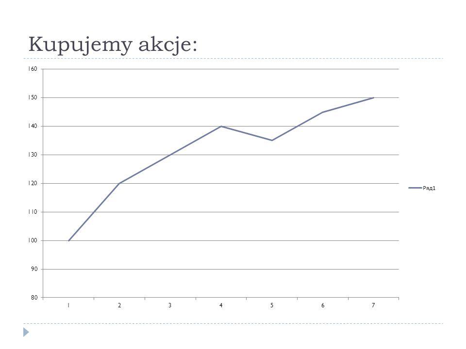 Emocjonalne podstawy efektu predyspozycji Efekt predyspozycji – skłonność do zbyt szybkiej realizacji zysków i zbyt późnej realizacji strat Asymetria preferencji inwestorów w zakresie zysków i strat Problem impulsywności i samokontroli Dążenie do unikania żalu Szybko sprzedajemy zyskowne, żeby nie spadło (unikanie żalu utraconych korzyści) Późno sprzedajemy stratne, żeby zachować szansę na odrobienie strat