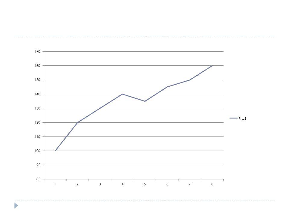 Błąd kotwiczenia Uleganie nieuzasadnionym wstępnym sugestiom podczas dokonywania prognoz ilościowych Przykład: wycena nieruchomości z katalogu, w którym podane są ich ceny Przykłady z giełdy: - ocena wartości akcji na podstawie nieaktualnych już rekomendacji - Zawyżanie wartości akcji, których kurs spada poniżej naszej ceny zakupu