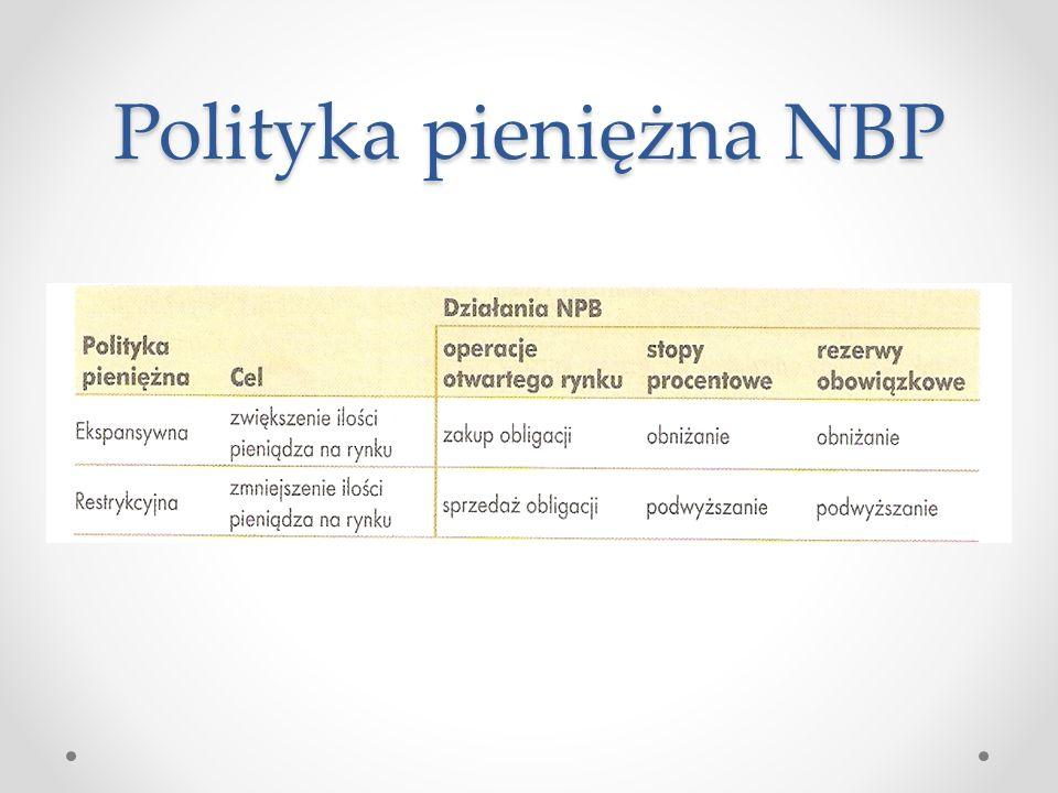 Polityka pieniężna NBP