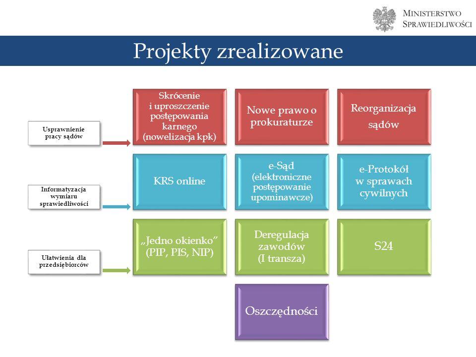 Skrócenie i uproszczenie postępowania karnego (nowelizacja kpk) Nowe prawo o prokuraturze Reorganizacja sądów KRS online e-Sąd (elektroniczne postępowanie upominawcze) e-Protokół w sprawach cywilnych Jedno okienko (PIP, PIS, NIP) Deregulacja zawodów (I transza) S24 Oszczędności Usprawnienie pracy sądów Informatyzacja wymiaru sprawiedliwości Ułatwienia dla przedsiębiorców Projekty zrealizowane