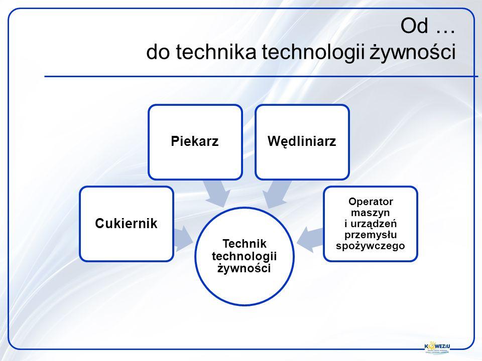 Technik technologii żywności CukiernikPiekarzWędliniarz Operator maszyn i urządzeń przemysłu spożywczego Od … do technika technologii żywności