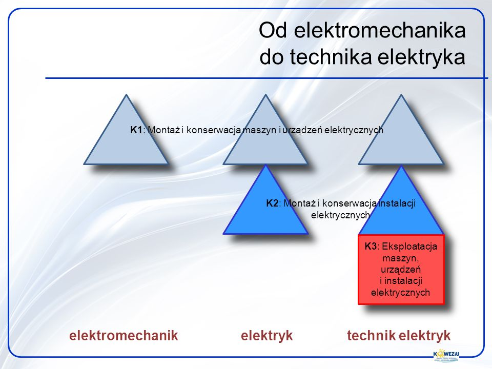 Od elektromechanika do technika elektryka elektromechanik elektryk technik elektryk K1: Montaż i konserwacja maszyn i urządzeń elektrycznych K2: Monta