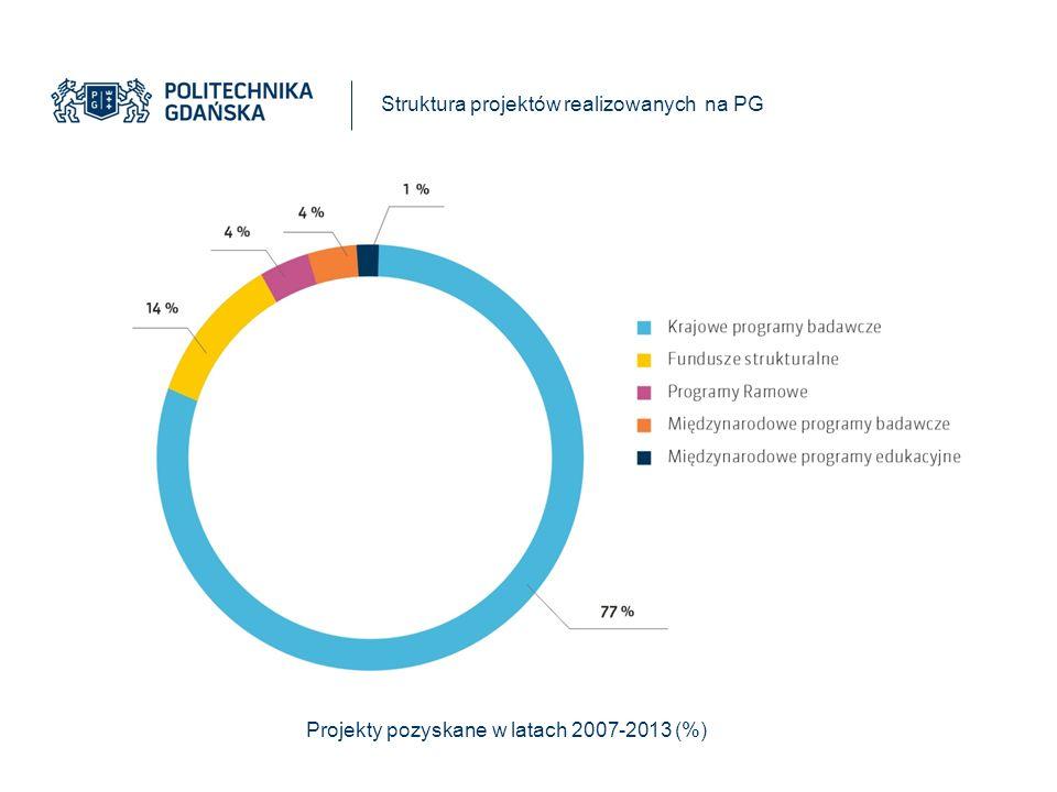 Struktura projektów realizowanych na PG Projekty pozyskane w latach 2007-2013 (%)