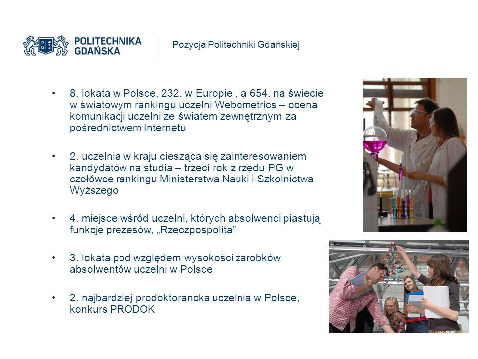 8. lokata w Polsce, 232. w Europie, a 654.