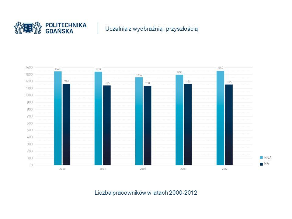 Liczba pracowników w latach 2000-2012 Uczelnia z wyobraźnią i przyszłością