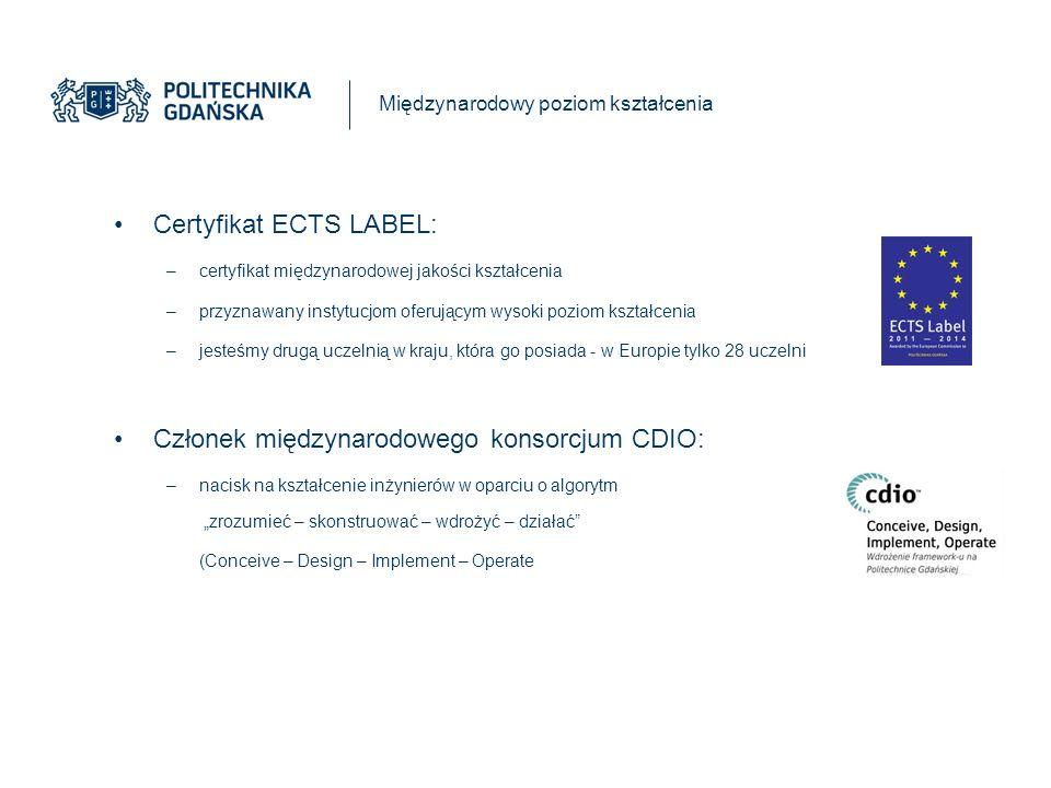 Międzynarodowy poziom kształcenia Certyfikat ECTS LABEL: –certyfikat międzynarodowej jakości kształcenia –przyznawany instytucjom oferującym wysoki poziom kształcenia –jesteśmy drugą uczelnią w kraju, która go posiada - w Europie tylko 28 uczelni Członek międzynarodowego konsorcjum CDIO: –nacisk na kształcenie inżynierów w oparciu o algorytm zrozumieć – skonstruować – wdrożyć – działać (Conceive – Design – Implement – Operate