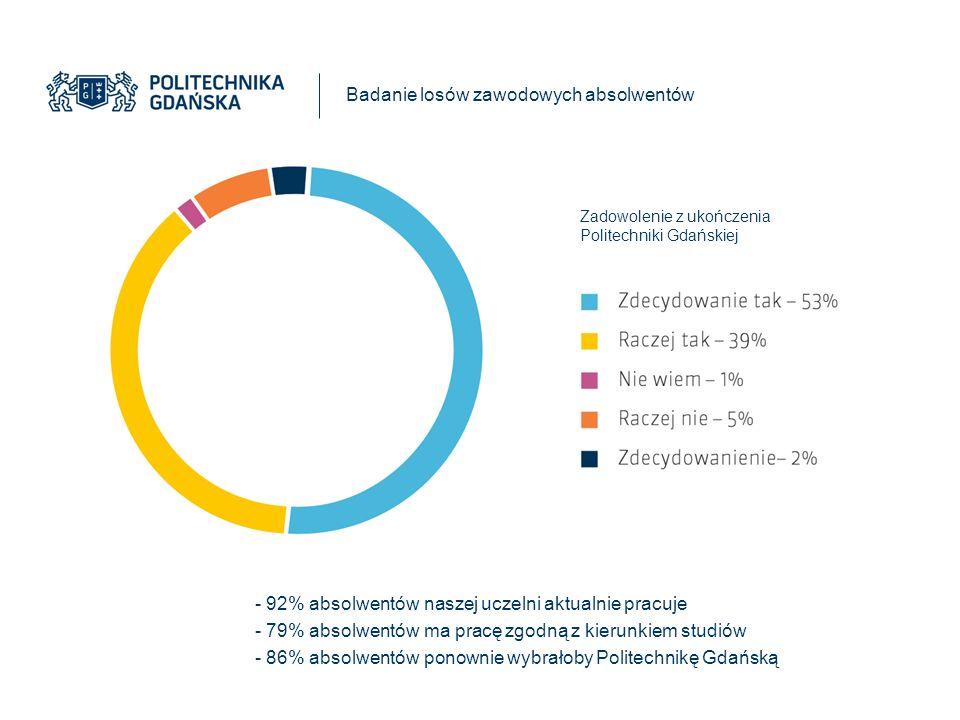 - 92% absolwentów naszej uczelni aktualnie pracuje - 79% absolwentów ma pracę zgodną z kierunkiem studiów - 86% absolwentów ponownie wybrałoby Politechnikę Gdańską Badanie losów zawodowych absolwentów Zadowolenie z ukończenia Politechniki Gdańskiej
