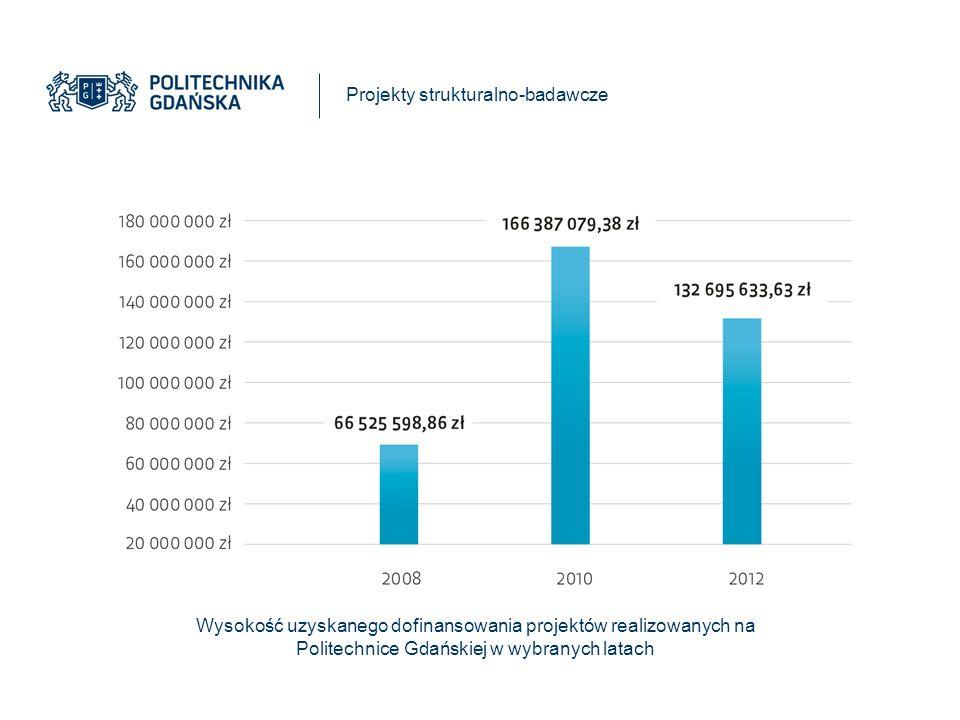 Projekty strukturalno-badawcze Wysokość uzyskanego dofinansowania projektów realizowanych na Politechnice Gdańskiej w wybranych latach