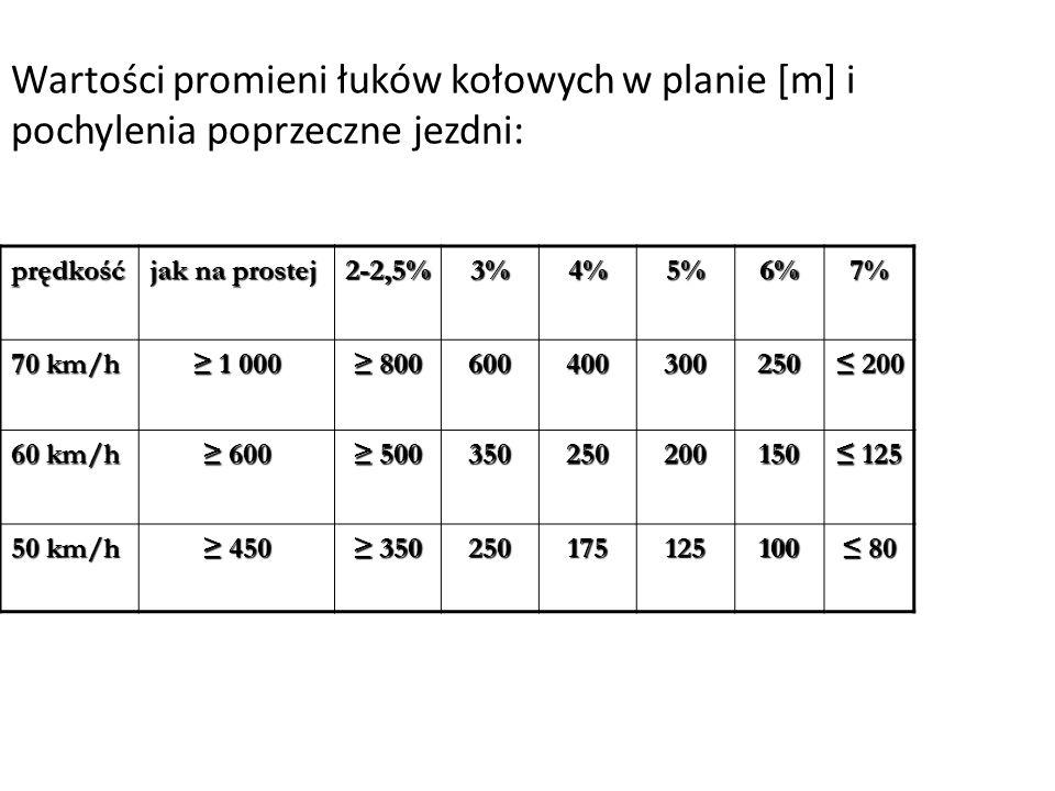 Wartości promieni łuków kołowych w planie [m] i pochylenia poprzeczne jezdni: prędkość jak na prostej 2-2,5%3%4%5%6%7% 70 km/h 1 000 1 000 800 8006004