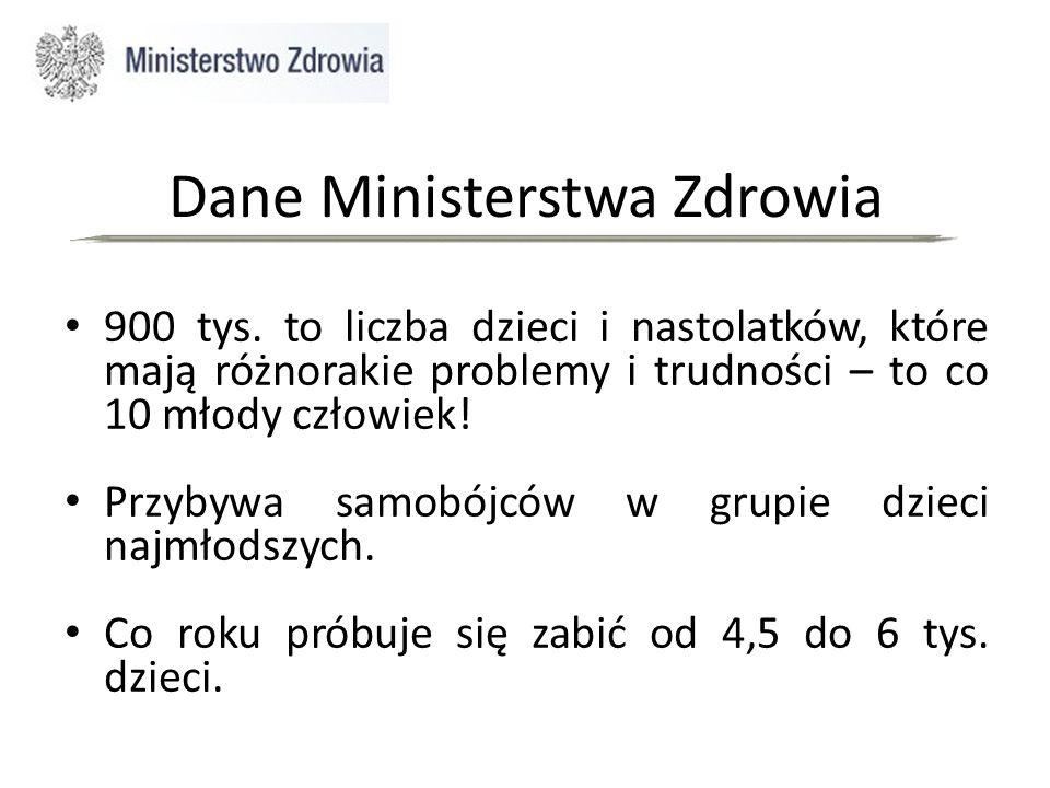 Dane Ministerstwa Zdrowia 900 tys.