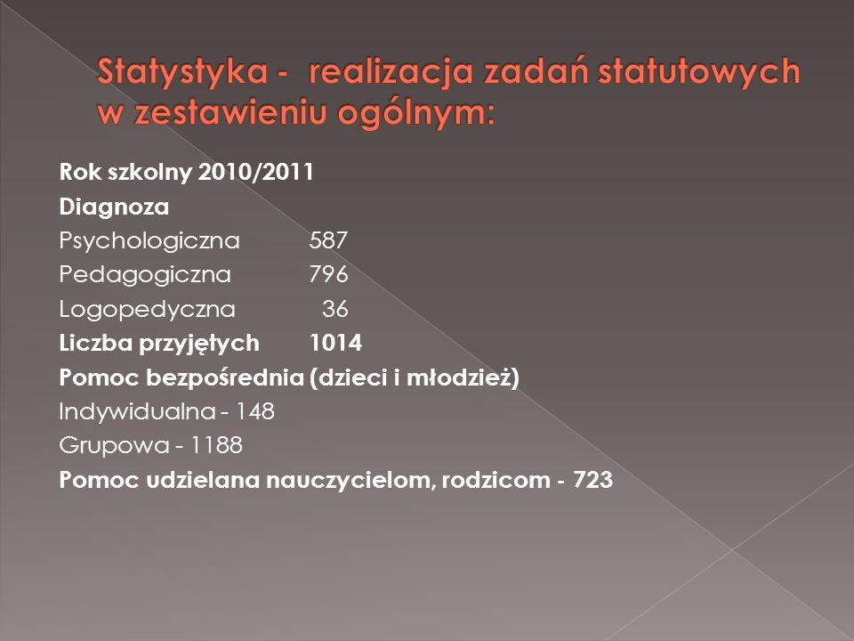 Rok szkolny 2010/2011 Diagnoza Psychologiczna587 Pedagogiczna796 Logopedyczna 36 Liczba przyjętych1014 Pomoc bezpośrednia (dzieci i młodzież) Indywidu