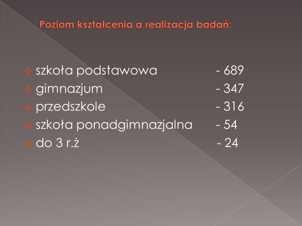 szkoła podstawowa - 689 gimnazjum - 347 przedszkole - 316 szkoła ponadgimnazjalna - 54 do 3 r.ż - 24