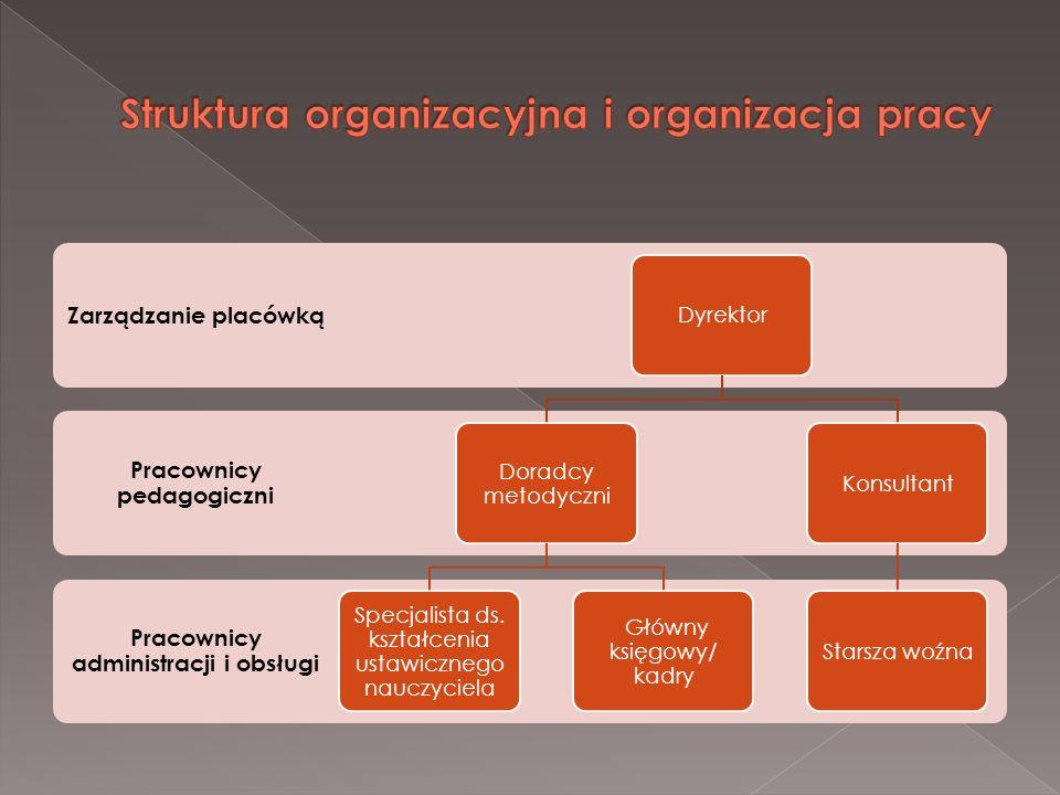 Pracownicy administracji i obsługi Pracownicy pedagogiczni Zarządzanie placówką Dyrektor Doradcy metodyczni Specjalista ds. kształcenia ustawicznego n