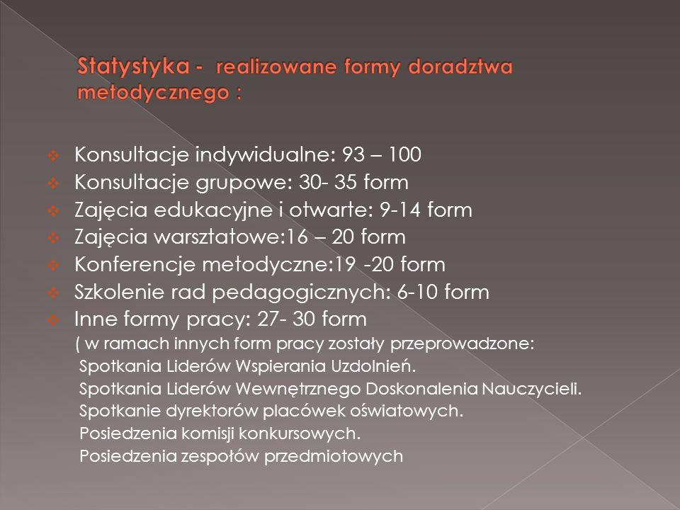 Konsultacje indywidualne: 93 – 100 Konsultacje grupowe: 30- 35 form Zajęcia edukacyjne i otwarte: 9-14 form Zajęcia warsztatowe:16 – 20 form Konferenc