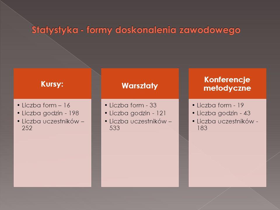 Kursy: Liczba form – 16 Liczba godzin - 198 Liczba uczestników – 252 Warsztaty Liczba form - 33 Liczba godzin - 121 Liczba uczestników – 533 Konferenc