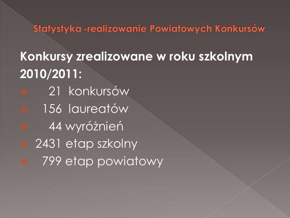 Konkursy zrealizowane w roku szkolnym 2010/2011: 21 konkursów 156 laureatów 44 wyróżnień 2431 etap szkolny 799 etap powiatowy