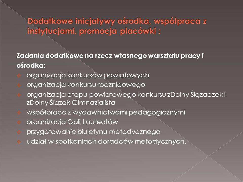 Zadania dodatkowe na rzecz własnego warsztatu pracy i ośrodka: organizacja konkursów powiatowych organizacja konkursu rocznicowego organizacja etapu p