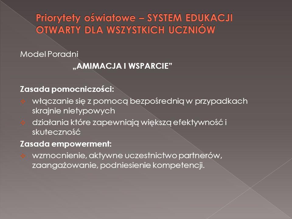 Model Poradni AMIMACJA I WSPARCIE Zasada pomocniczości: włączanie się z pomocą bezpośrednią w przypadkach skrajnie nietypowych działania które zapewni