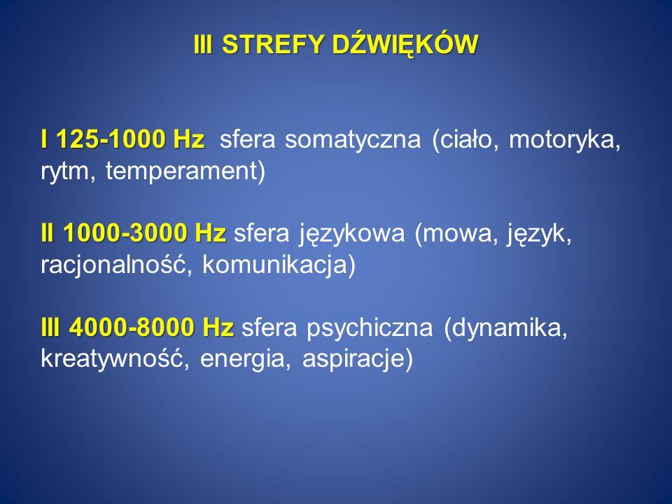 III STREFY DŹWIĘKÓW I 125-1000 Hz I 125-1000 Hz sfera somatyczna (ciało, motoryka, rytm, temperament) II 1000-3000 Hz II 1000-3000 Hz sfera językowa (